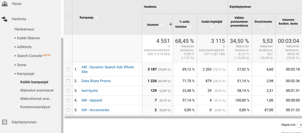 Google Analytics UTM_campaign